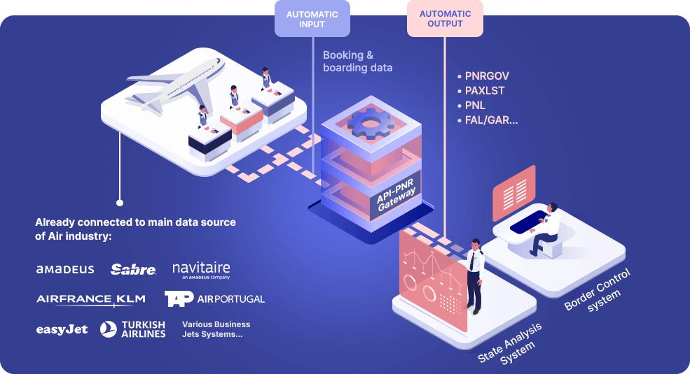 The highly-secured API-PNR platform